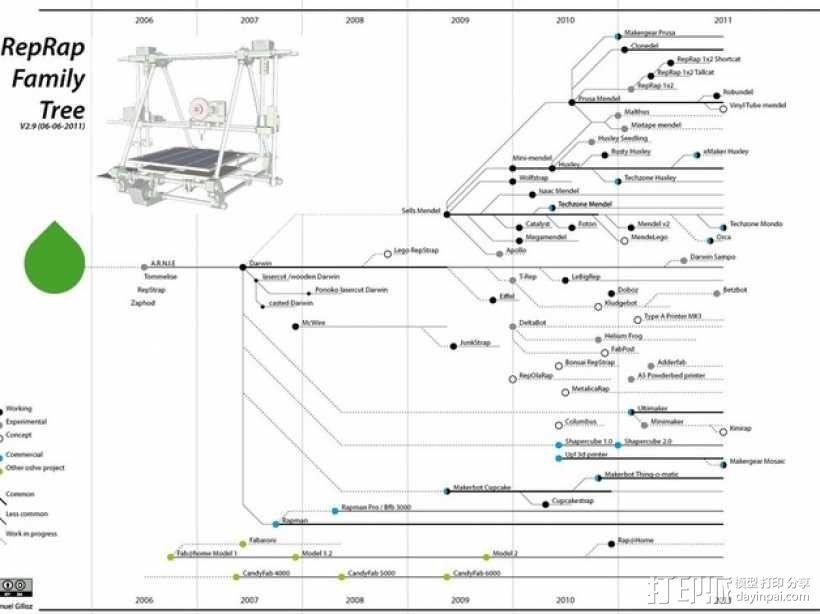 RepRap 3D打印机发展图 3D模型  图1